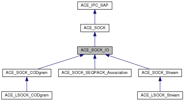 ACE: ACE_SOCK_IO Class Reference