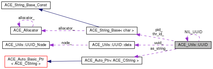 ACE: ACE_Utils::UUID Class Reference