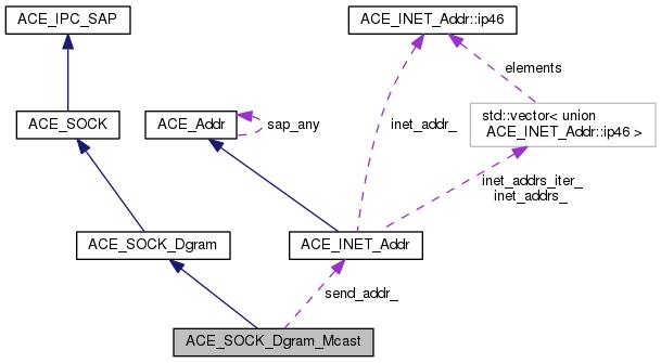 ACE: ACE_SOCK_Dgram_Mcast Class Reference