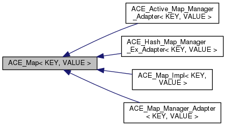 Ace Acemap Key Value Class Template Reference