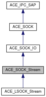 ACE: ACE_SOCK_Stream Class Reference