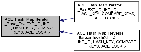 ACE: ACE_Hash_Map_Iterator_Base_Ex< EXT_ID, INT_ID, HASH_KEY ... on